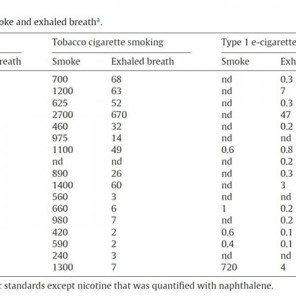 Le e-cig producono vapore passivo,un pericolo per le persone intorno a noi